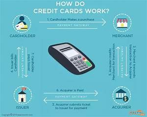 How do credit card payment systems work best business cards for How do business credit cards work