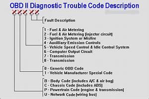 Error Codes Toyota  U0026 Self-diagnostics