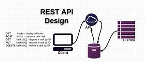 Rest Api For Event Registrations And Ticketing With Wp