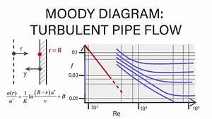 Introductory Fluid Mechanics L17 P5