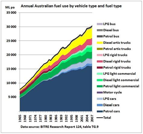 Australian Government Kicks Own Goals In Senate Peak Oil