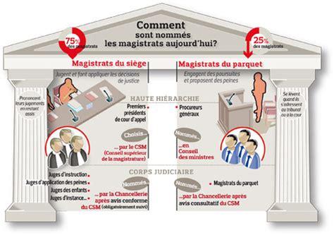 magistrat du siege magistrat du parquet et magistrat du siège cours de droit