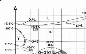 Diagramme De Phase Fer