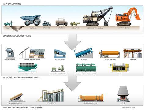 technical illustration beau  alan daniels industry