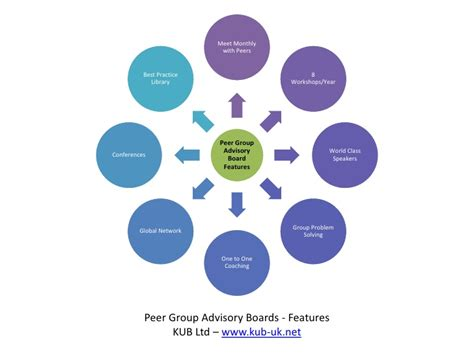 peer group advisory boards features