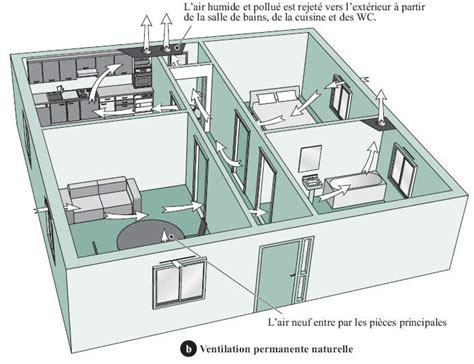 ventilation cuisine gaz comment ça marche la ventilation des bâtiments règles