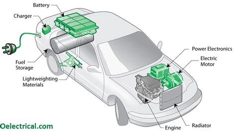 Diagram Of Electric Car Motor by How Electric Vehicles Work Electrical