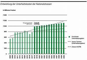 Pelletheizung Kosten Pro Jahr : 7 2 km autobahn kosten 43 millionen unterhalt pro jahr ~ Buech-reservation.com Haus und Dekorationen
