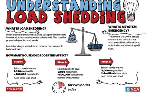 'moderate Risk Of Load Shedding