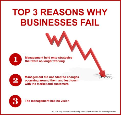 Top Three Reasons Why Dino Top Three Reasons Why Businesses Fail Ben M Bartlett