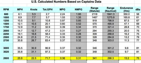 Water Scooter Fuel Consumption by Outboard Motor Fuel Consumption Chart Impremedia Net
