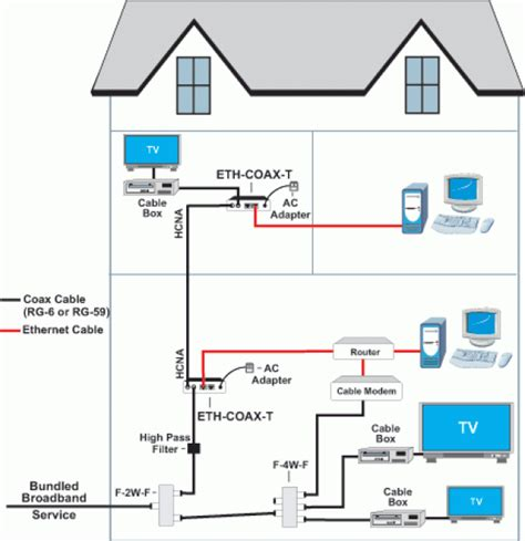 House Wiring With Fiber Optic by Home Wifi Network Solution Cable Laying