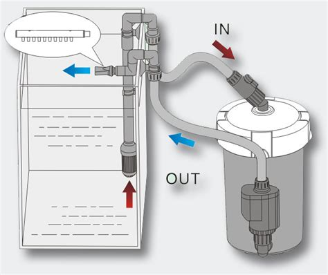 pompe filtration aquarium les bons plans de micromonde