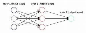 How To Draw Neural Network Diagrams Using Graphviz