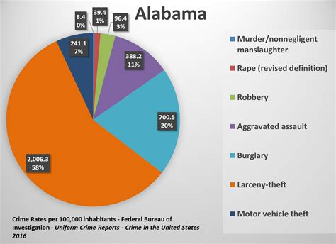 state crime rates comparing types  crimes
