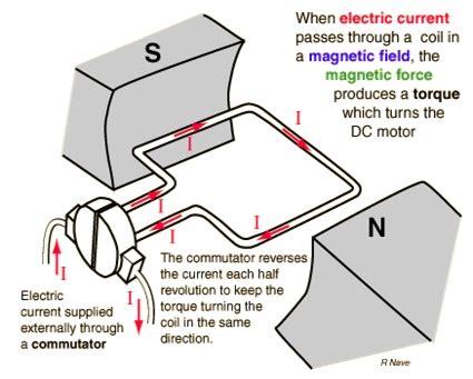 dc generator back to basics