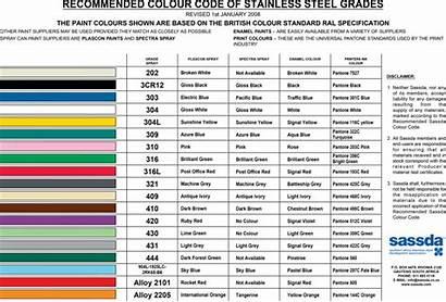 Chart Colour Coding Pdf Stainless Za