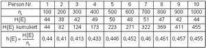 Anzahl Von Möglichkeiten Berechnen : von der relativen h ufigkeit zur wahrscheinlichkeit mathe brinkmann ~ Themetempest.com Abrechnung