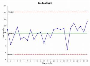 Median Chart Help Bpi Consulting