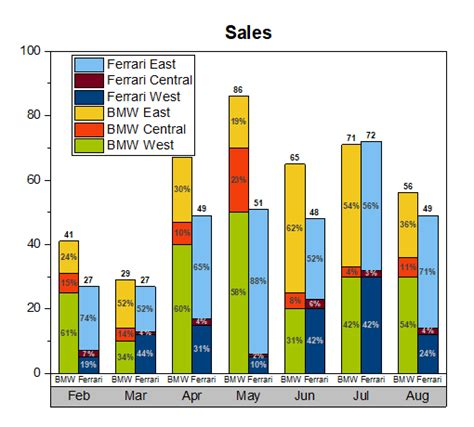 excel bar graph   variables  table bar chart