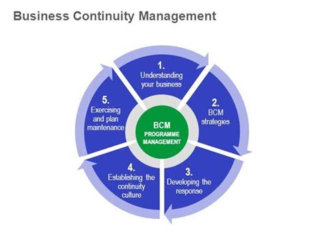 Business Continuity Management  Editable Ppt Training. Residential Window Washers Dodge Ram Atlanta. Retirement And Depression Gorilla Trek Uganda. Associated General Contractors Of Maine. Daytona Beach Locksmith High Yield Bond Funds. How Hard Is It To Learn Italian. Va Small Business Loan Requirements. Motor Vehicle Finance Interest Rates. Network Logical Diagram Amc Theatre Southlake