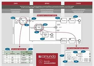 Workflow Automation With Java And Bpmn 2 0
