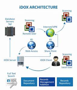 document management system the evolution story With document management system architecture