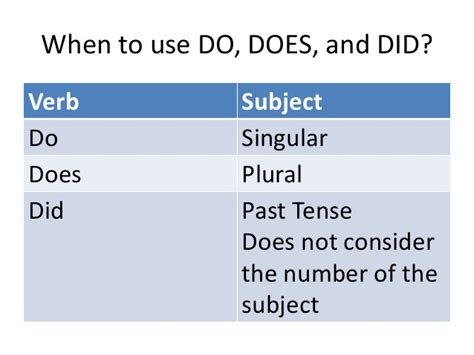 Use Of Do, Does, And Did