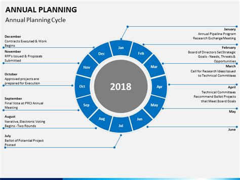 Annual Planning PowerPoint Template | SketchBubble