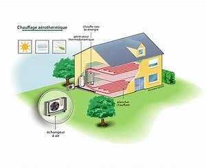 quel chauffage choisir pour une maison bbc ou passive With pompe a chaleur chauffage maison