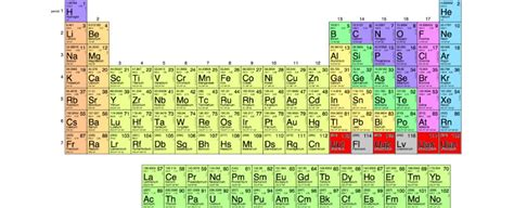 The 4 Newest Elements On The Periodic Table Have Just Been