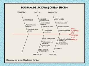 Diagrama De Ishikawa   Causa