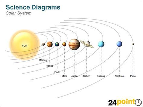 Science Diagram Solar System Flickr Photo Sharing