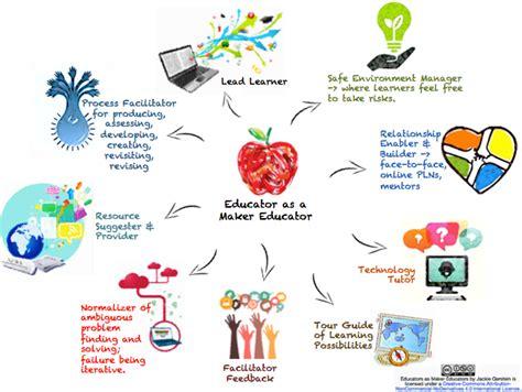 educator   maker educator