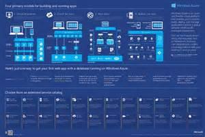 Microsoft Azure Infographic