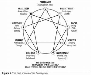 Who In The World Am I   Dating The Enneagram   U2013 Living Our