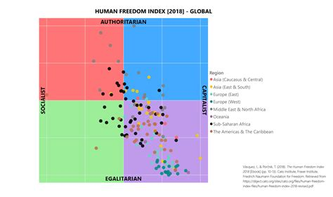 Political Compass Of Countries Data From The Human