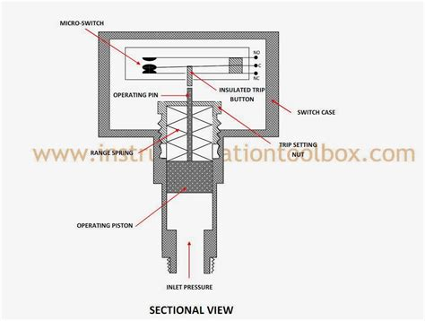 digital ballast how a pressure switch works learning instrumentation and