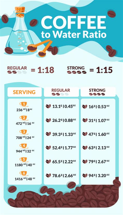 Wondering how much ground coffee per cup to use for a strong cup of coffee? How To Make The Perfect Cup of Coffee: How Much Coffee Per Cup?