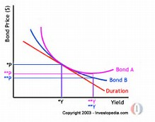 Image result for bond convexity