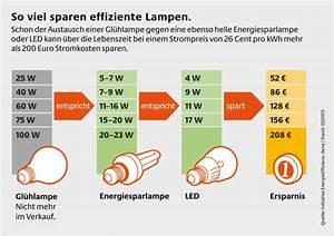 Vergleich Led Glühbirne : lampen vergleich alternativen zur gl hbirne ~ Buech-reservation.com Haus und Dekorationen
