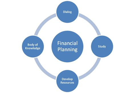 strategies  financial success insight financial
