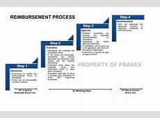 Reimbursement Process FRANCHISE INTERNATIONAL MALAYSIA 2018