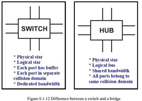 networking components 187 examradar