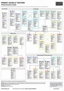 Pmbok U00ae Guide Processes Flow  U2013 6th Edition By Ricardo Viana