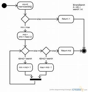 Binary Search Activity   Activity Diagram  Uml