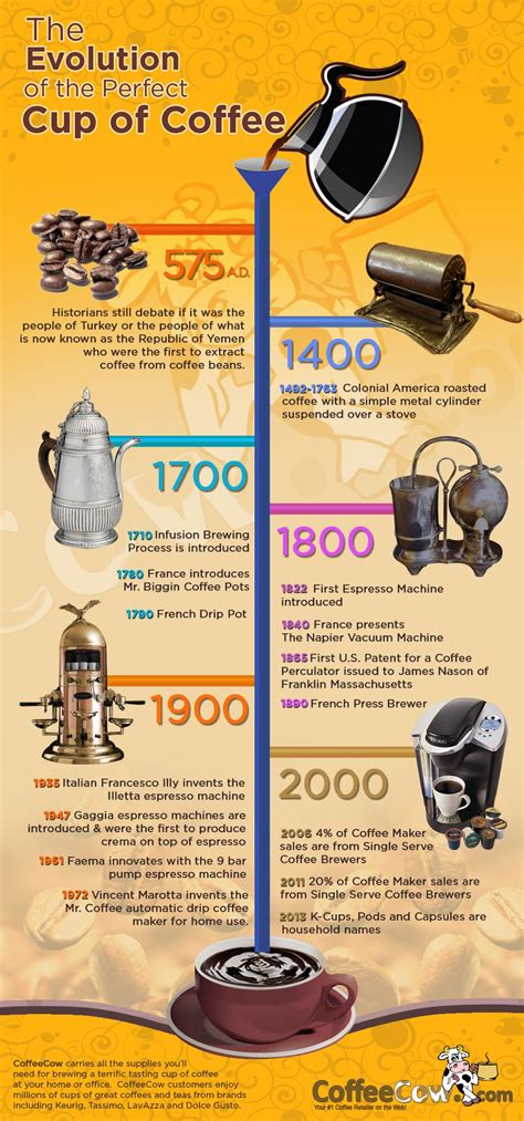 Arabica beans, medium roasted, this blend is only available in canada, eh! Evolution of the Perfect Cup of Coffee | Coffee infographic, Coffee cups, Coffee history