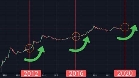 Correlation between bitcoin halving dates and bitcoin price history. 1 Bitcoin Halving Countdown & Date ETA (BTC Clock)
