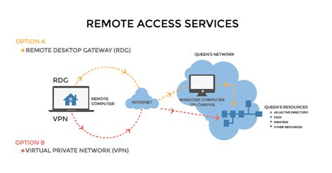 Home Network Design With Remote Access  Home Network. All Pro Physical Therapy Visa College Rewards. Delta College Baton Rouge Maestro Credit Card. Phone Company For My Area Shelby Mustang 1968. Lower Mortgage Payment Without Refinancing. Cash For Settlement Payment Vpn Service Mac. Physical Education Degrees Itchy Lips Causes. Homeowner Mailing Lists Banis Plastic Surgery. Lost My Speeding Ticket Spring Grove Cemetery