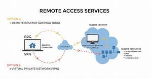 Enterprise Remote Access